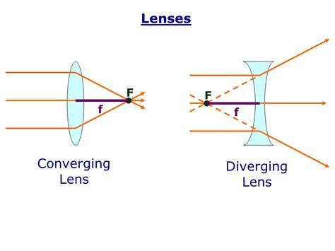 diagrams for converging lenses lenses converging lens diverging lens f f f f ppt