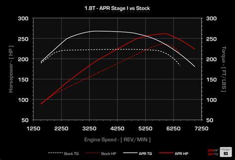 Audi A3 Ecu Upgrade by Apr 1 8t Ecu Upgrades