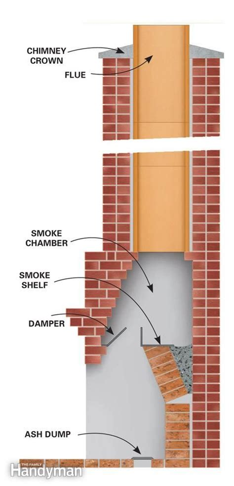 how to clean a fireplace chimney 17 best images about 22 quot how to clean a chimney etc