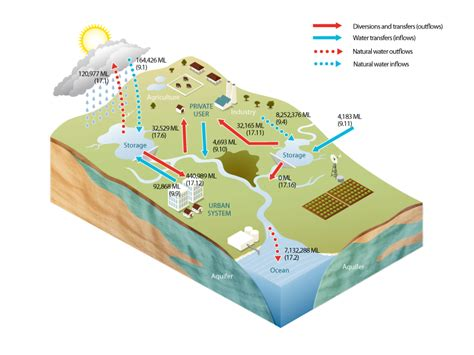 sydney water drainage diagram surface water diagram 28 images water runoff diagram