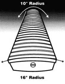fender neck shapes and fretboard radius explained