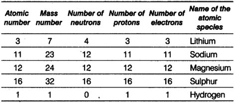Number Of Protons In Mg by Complete The Following Table Given Below Cbse Class 9
