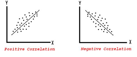 Definition Of Scatter Diagram In Statistics