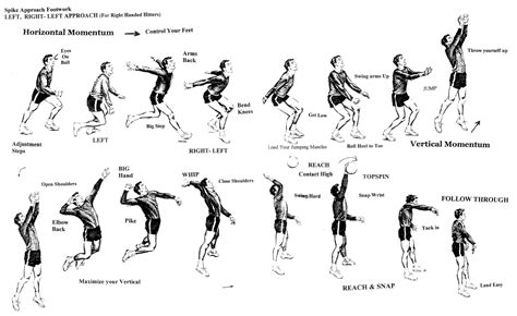 hitting biomechanics books spike approach footwork left right left approach for