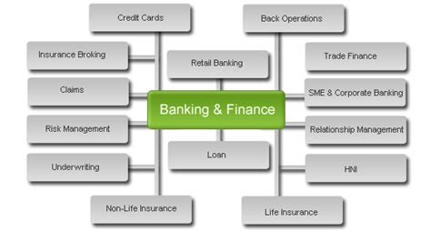 Career Options After Mba In Banking And Finance by I Completed My Bca With 95 I Want To Pursue My