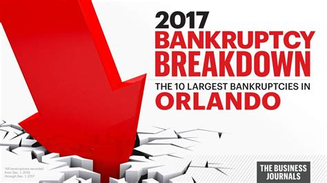 Florida Bankruptcies Records Here Are Central Florida Bankruptcies In The Past Year Orlando Business Journal