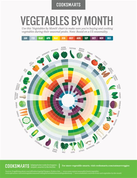 Calendar X Cook County Vegetables By Month Chart Cook Smarts