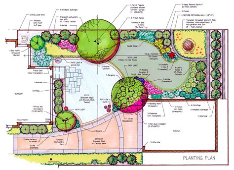 garden design plans best layout home custom garden trends