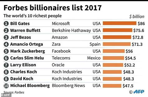 top 10 richest of south 2017 see biography profile history net worth bill gates again world s richest slips daily mail