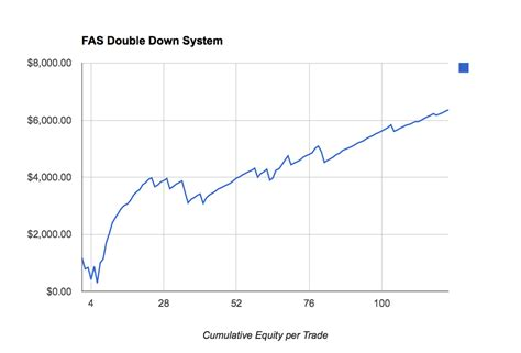 swing trade etf swing trade system for a financial sector etf throwing