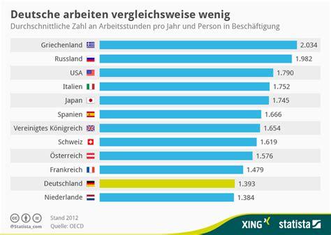 Brief Schweiz Deutschland Wie Lange Infografik Wie Lange Deutsche Im Vergleich Pro Jahr Arbeiten Statista