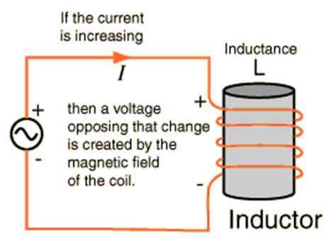 inductors definition physics what is an inductor and what do they look like