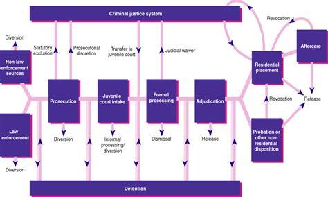 criminal justice process flowchart juvenile justice system flowchart flowchart in word