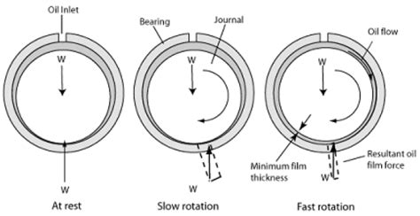 design of journal bearings for rotating machinery high speed bearing technologies for wastewater treatment