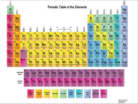 Periodic Table Classification by Periodic Classification Of Elements