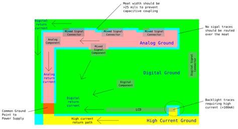 pcb layout guidelines for emi emc tipps zum routen mikrocontroller net