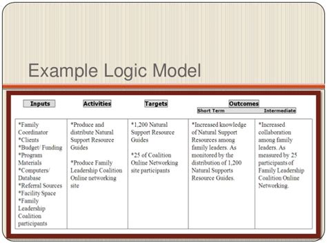 logic model template health goals objectives and logic models