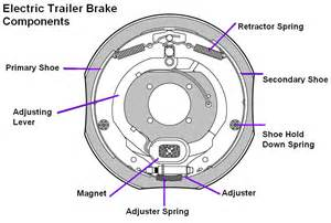 Electric Brake System Diagram Electric Trailer Brakes In Canada Trailer Country Ltd