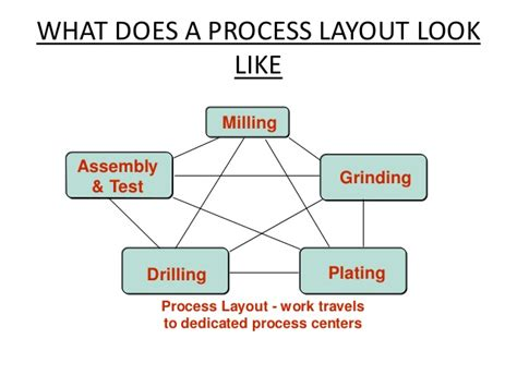 process layout definition management process layout operations management