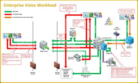 skype for business visio templates skype for business diagram skype free engine image for