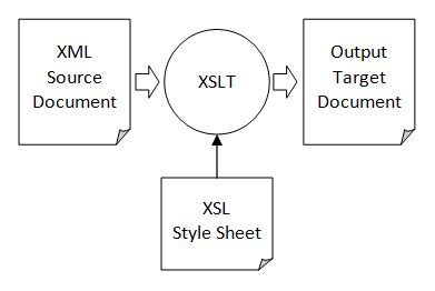 xml xslt pdf tutorial java programming tutorial java xml