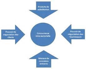file les cinq forces de porter jpg wikimedia commons
