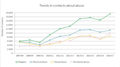 neglect facts  statistics nspcc