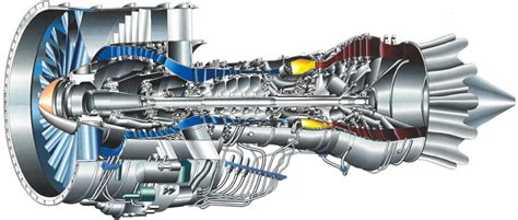 Jet Engine Sections by Auto Mobile Gas Turbine Engines