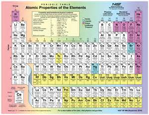 Periodic Table With Protons 2 1 Elements And Atoms The Building Blocks Of Matter