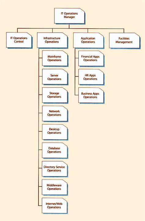 help desk organizational structure service desk organizational structure itil desk design ideas