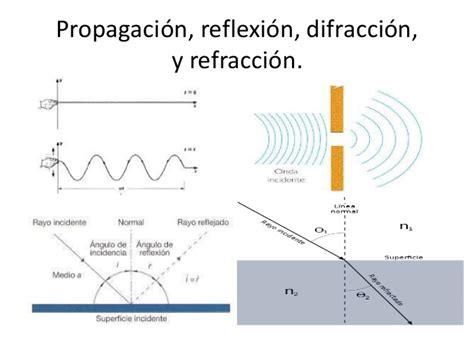 imagenes de la reflexion y refraccion 4 propagaci 243 n reflexi 243 n difracci 243 n y refracci 243 n
