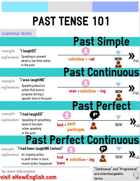 past tende past tense 101 grammar language infographics
