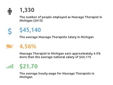 therapy in michigan therapist schools in michigan healthcaregraduate