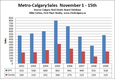 mid november 2009 market update calgary real estate review