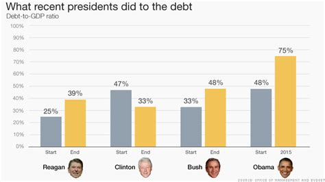 How Many Times Has Obama Raised The Debt Ceiling by Obama S Economic Legacy Unfinished Business Jan 12 2016