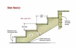 Standard Stair Tread Depth by Cutting Basic Stairs Professional Deck Builder