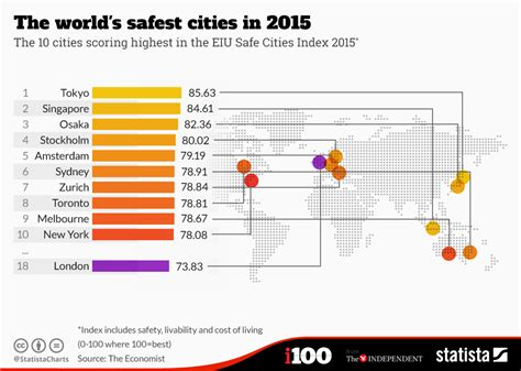 in the world 2015 chart the world s safest cities in 2015 statista