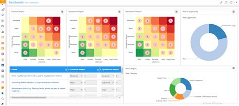 Governance Risk Complinace Management Dashboards Compliance Dashboard Template