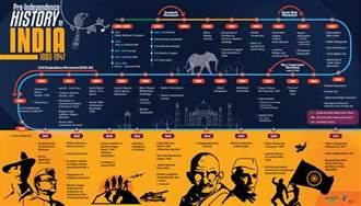 ias modern indian history timeline 1885 1947