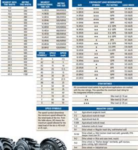 Trailer Tire Equivalent Bias Tire Conversion Chart Related Keywords Suggestions