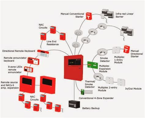 wiring diagram alarm to ansul syste m get free