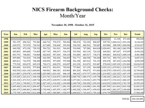 Fbi Instant Background Check Background Checks At Record High For 6th Month In A Row