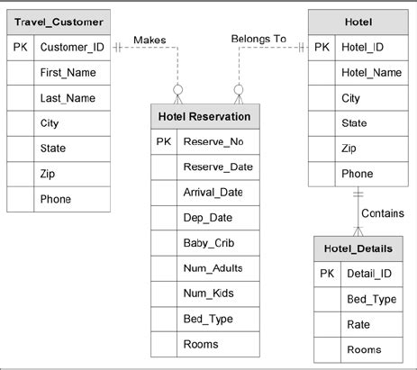 of the table reservations hotel reservation table scientific diagram