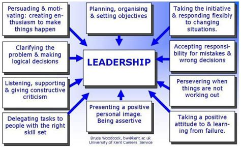 exle of leadership how to develop leadership skills