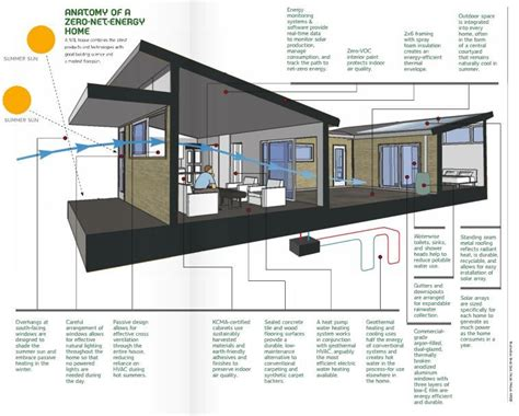 Green Building House Plans by The Combination Of Technology And Building Science Can