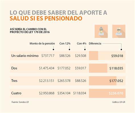 aumento de los pensionado 2016 aumento pensionados en colombia en el 2016 resultados lo