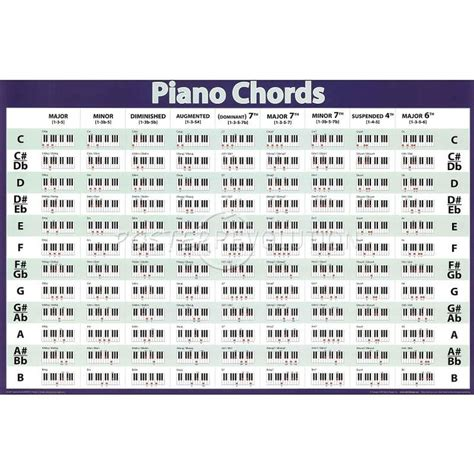 piano chord progression chart printable piano chords chart christopherbathum co