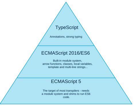 beginning angular with typescript updated to angular 5 books a typescript angular2 starter project walkthrough