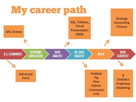 Top Mba Career Paths by Career Path Template Excel Gantt Chart Excel