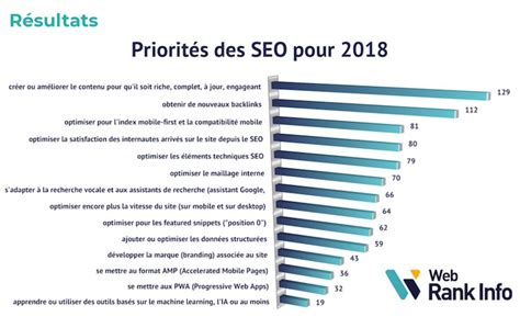 seo 2018 the new era of seo the most effective strategies for ranking 1 on in 2018 the new era of marketing books priorit 233 s et tendances seo 2018